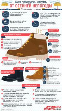 «Броня» для ботинок: как уберечь обувь от осенней непогоды